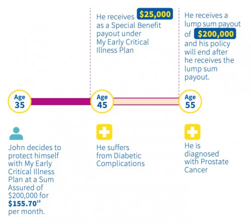 Early Critical Illness Plans