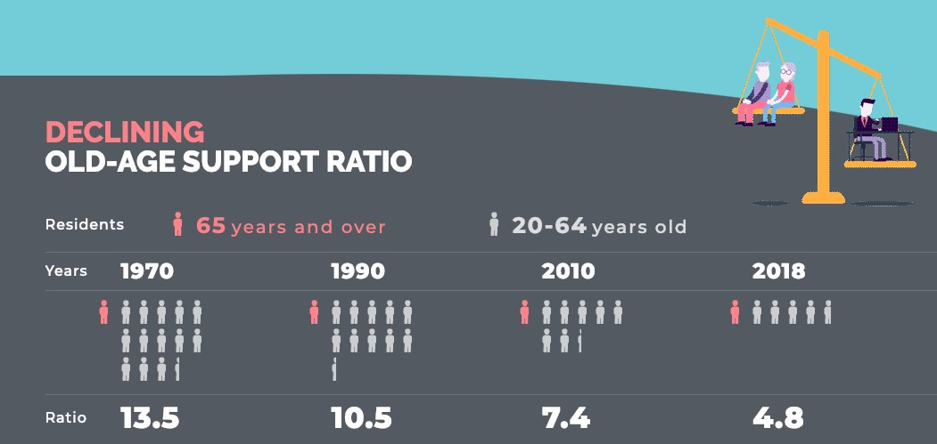 Old Age Support Ratio
