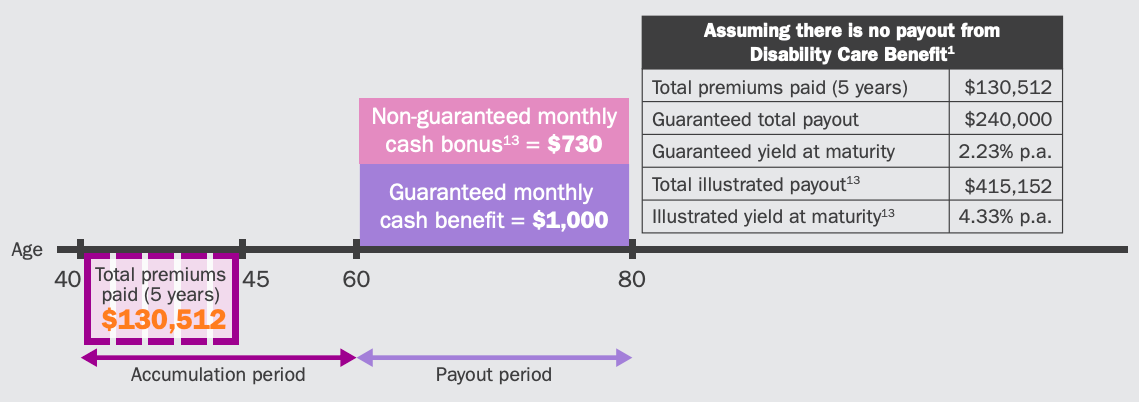 NTUC Income Revoretire payout structure